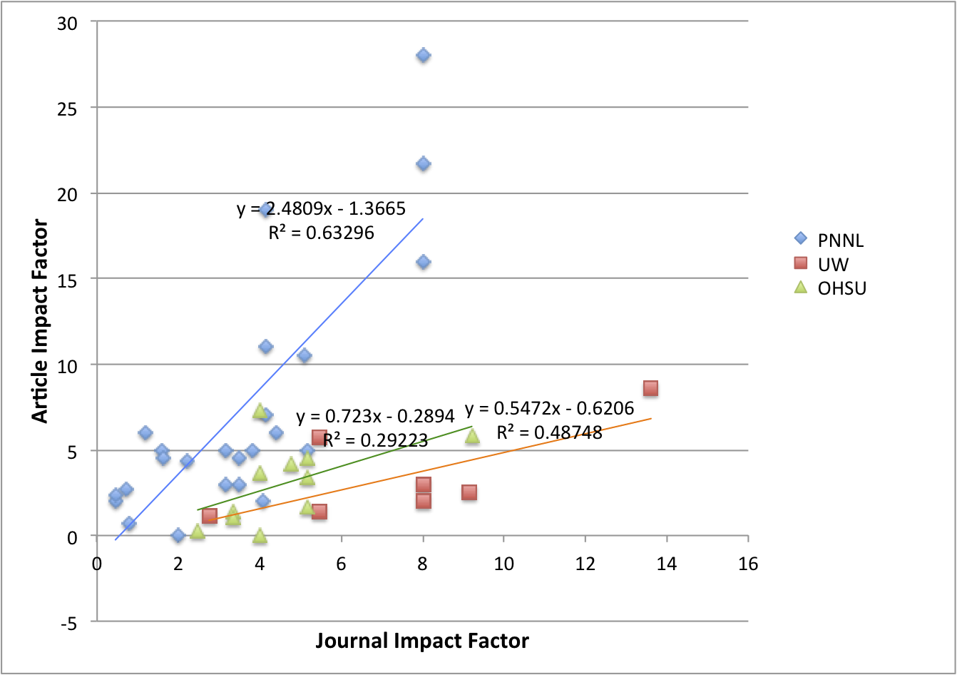 impact factor High impact journals a journal's impact factor is a measure of the frequency with which an average article in a journal has been cited in a particular year.