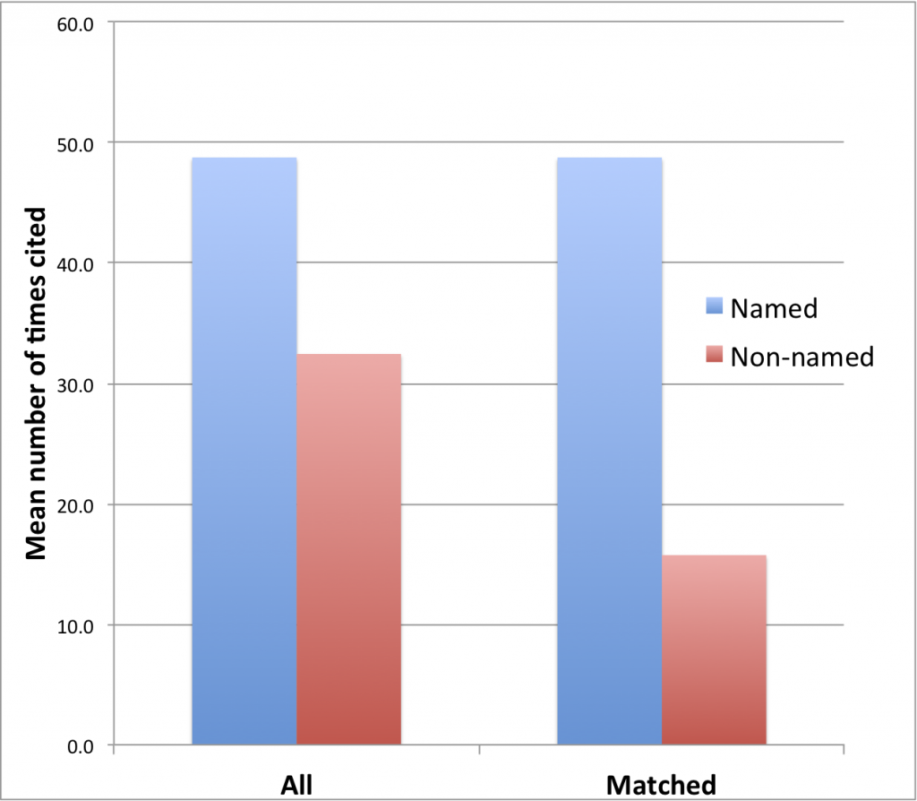 Impact analysis of pubs with named methods versus unnamed methods