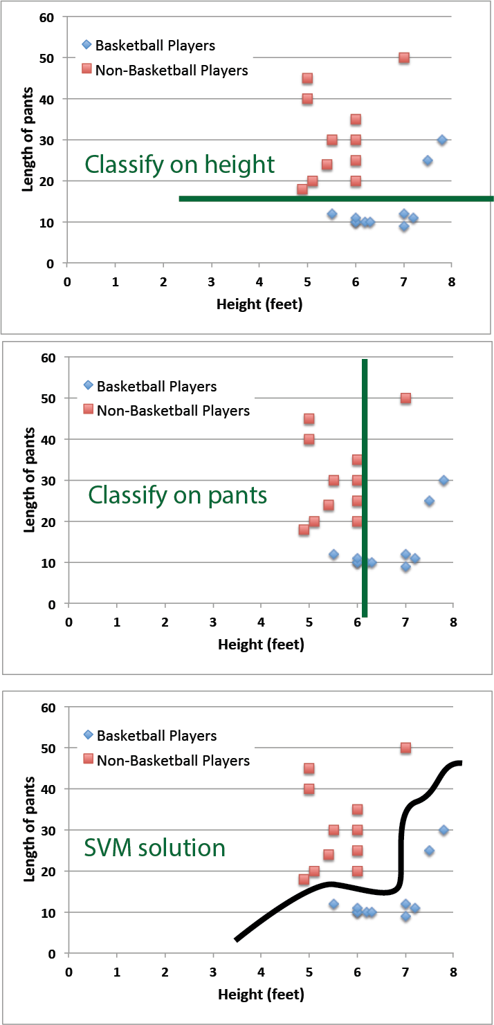 Features (height and pant length) of examples (basketball players and non-basketball players) plotted against each other. Trying to classify based on either of the individual features won't work well but a machine learning algorithm can provide a good separation. I'm showing something that an SVM might do here- but the basic idea is the same with other ML algorithms.