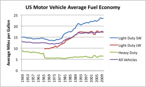 Historical fuel efficiency trends in the US